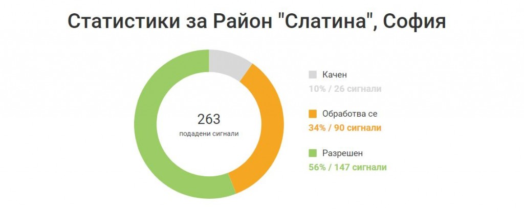 """Генерална статистика за СО Район """"Слатина"""""""